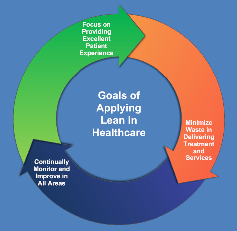 Lean-Healthcare-Goals