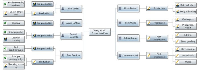 Production Plan-Assignment view