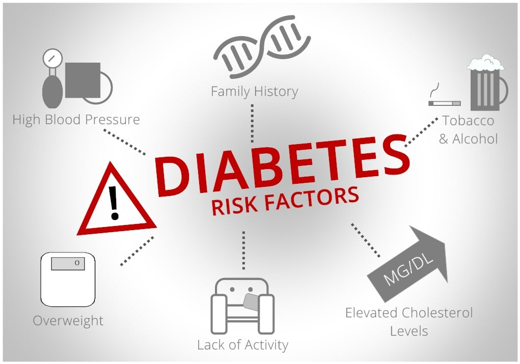 diabetes types risk factors and treatments essay The relationship between type 2 diabetes and the main modifiable risk factors metformin is generally recommended as a first line treatment for type 2 diabetes.